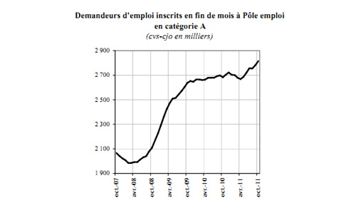 French-unemployment