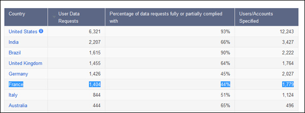 Google-data-requests