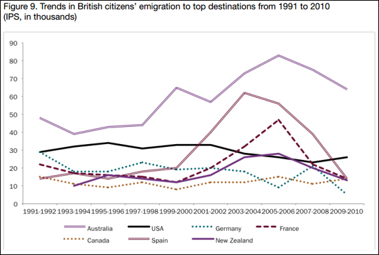 British-emigration