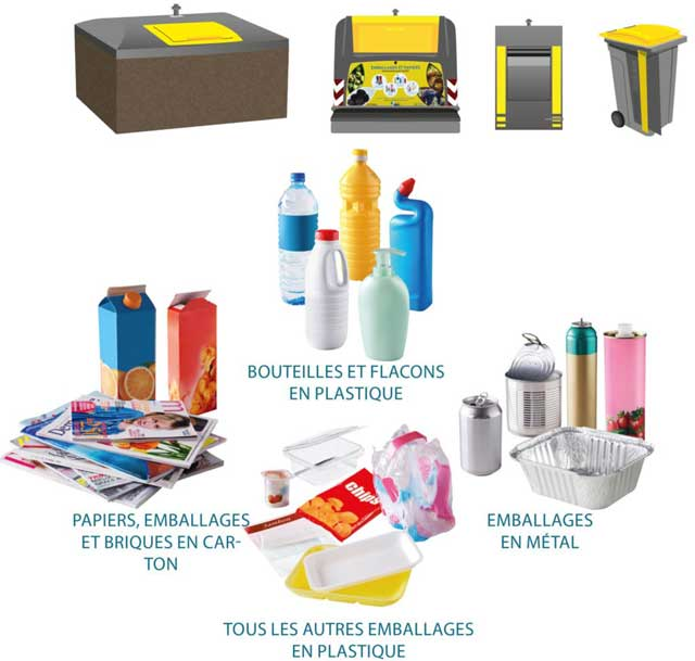 Items that can be placed in yellow recycling bins